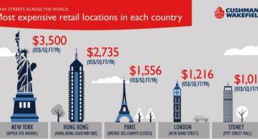 Die teuersten Einkaufsstraßen der Welt