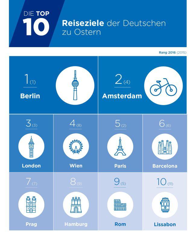 Top10-Reiseziele-der-Deutschen-zu-Ostern-2016