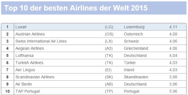 beste-airlines-2016