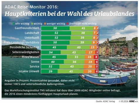 sicherheit-ein-hauptkriterium-bei-der-urlaubsplanung-adac-reise-monitor-2016-deutschland-bleibt-spit
